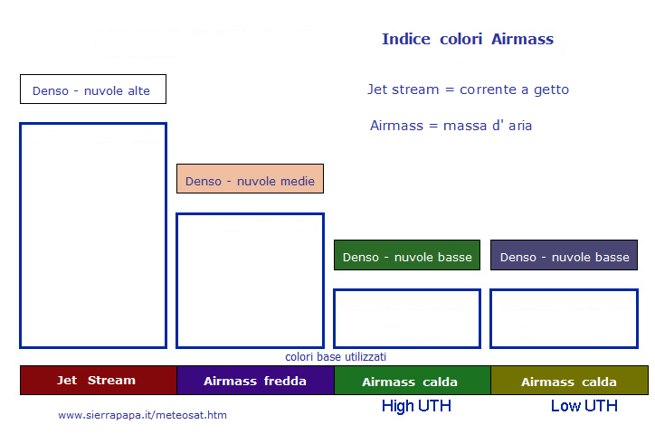 Colours index airmass RGB